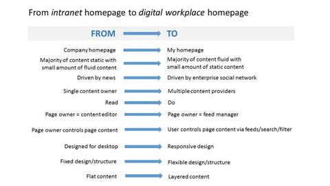 Multipurpose infographic on intranet vs. digital workplace homepages