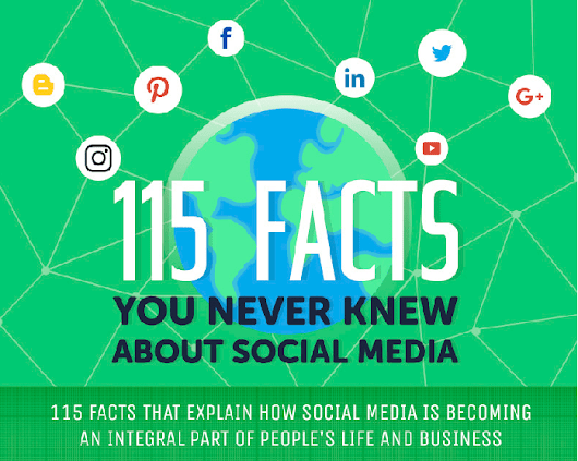 115 Amazing Social Media Facts Which You May Not Know [An Infographic] - Philipscom