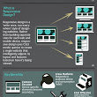 2013: The Year of Responsive Design [Infographic] | Get Elastic Ecommerce Blog