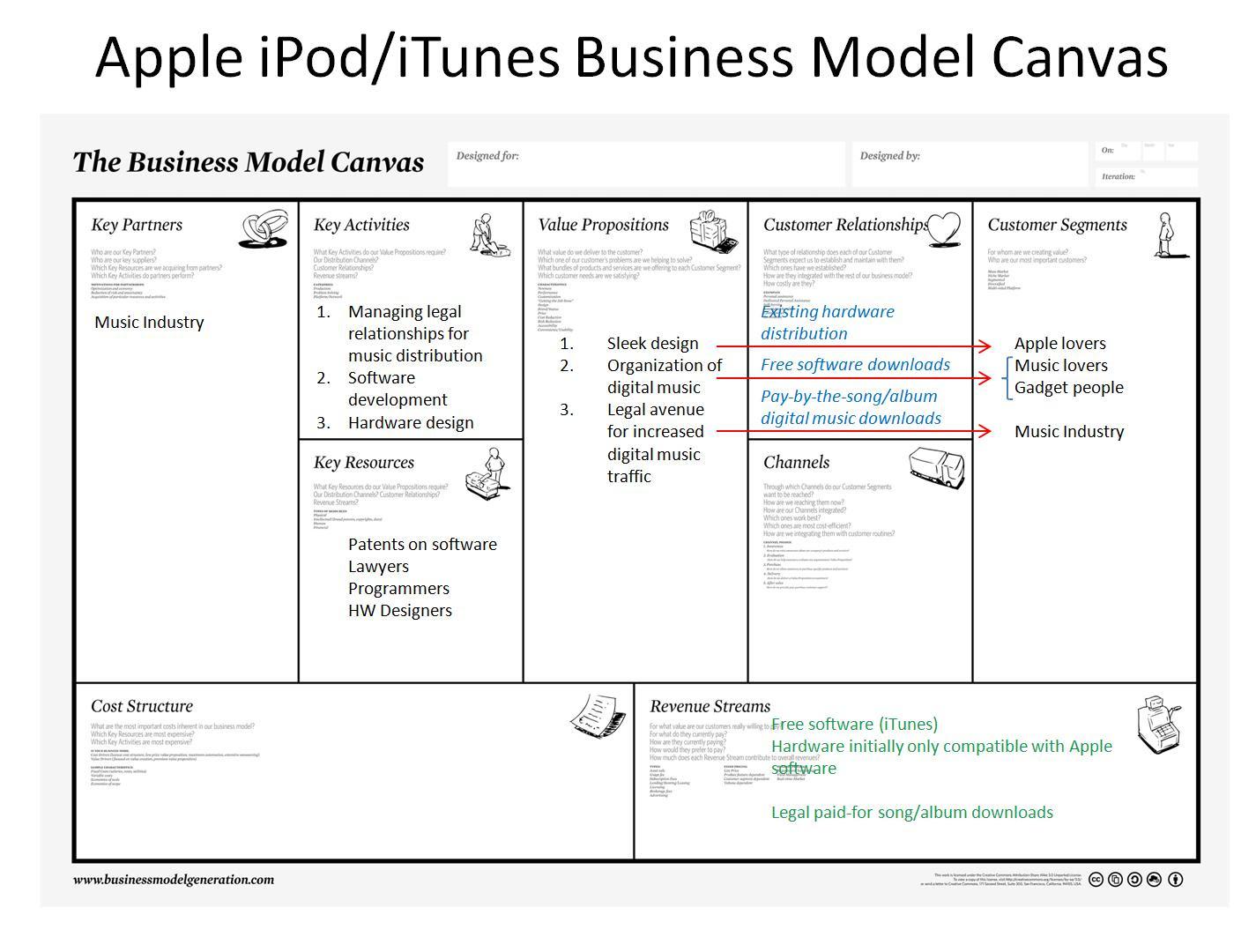 Contoh Bisnis Plan Model Canvas - Laporan 7