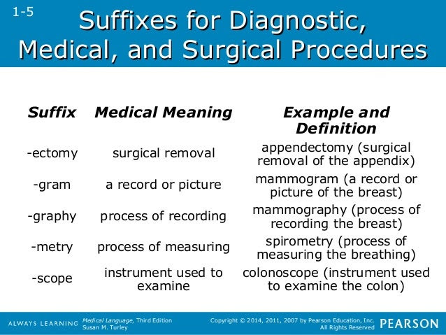 40 MEANING OF SUFFIX OMA, MEANING OMA OF SUFFIX