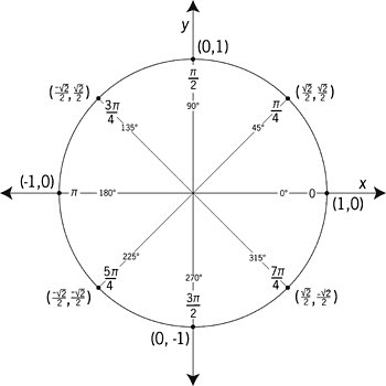 unit-circle Radian and 45 Degrees | Illustration of a unit c… | Flickr