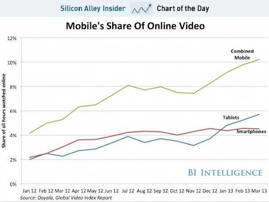 CHART OF THE DAY: Time Spent Watching Video On Mobile Devices Has Doubled In The Last Year
