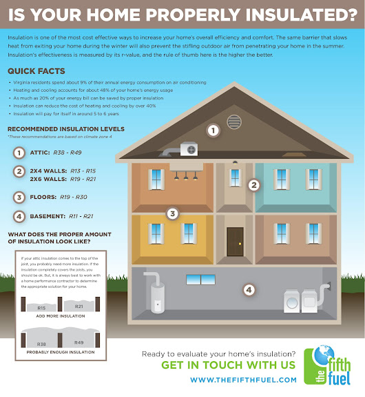 Where to Insulate Your Home | Blog | The Fifth Fuel