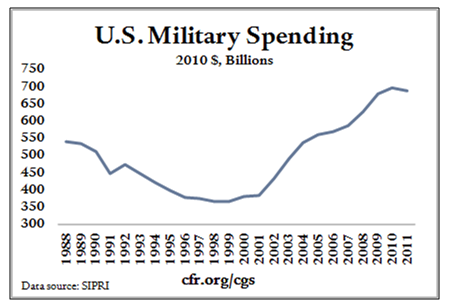 Council on Foreign Relations military spending chart