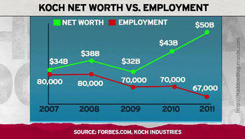 Koch Net Worth vs Unemployment.jpeg