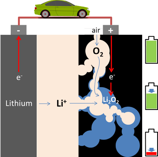 Lithium-air: The biggest battery breakthrough yet?