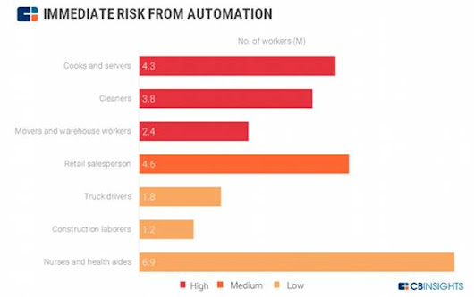 Fear of Job Loss to Automation Hurts Productivity