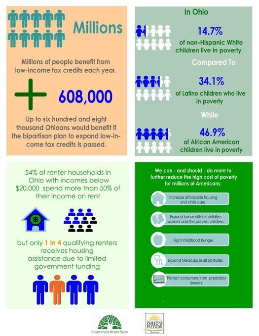 ohio-poverty