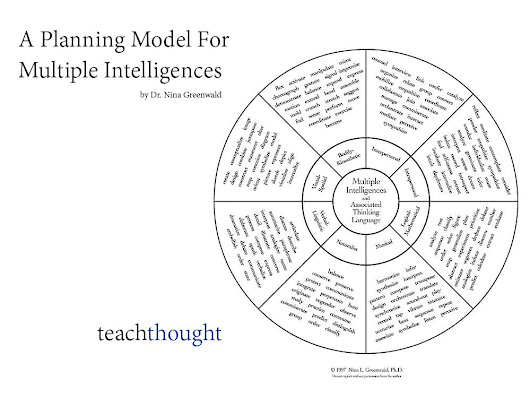 Planning Model for Multiple Intelligences