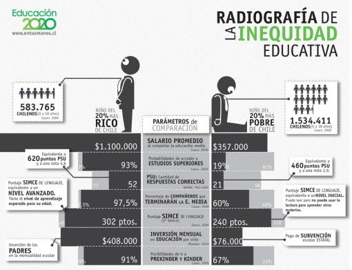 Educación del 20% más pobre de chile