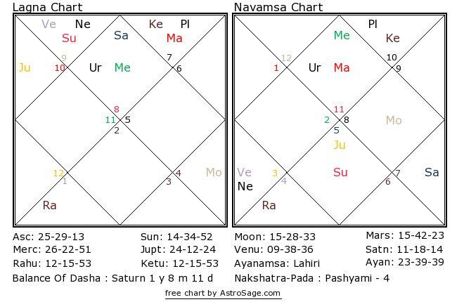 Astrology quiz14 birthchart for north
