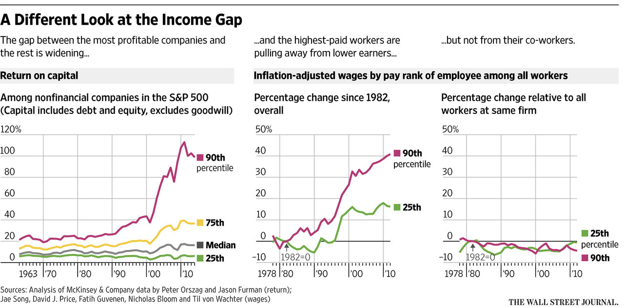 Workers Income Gap Across And Between Firms