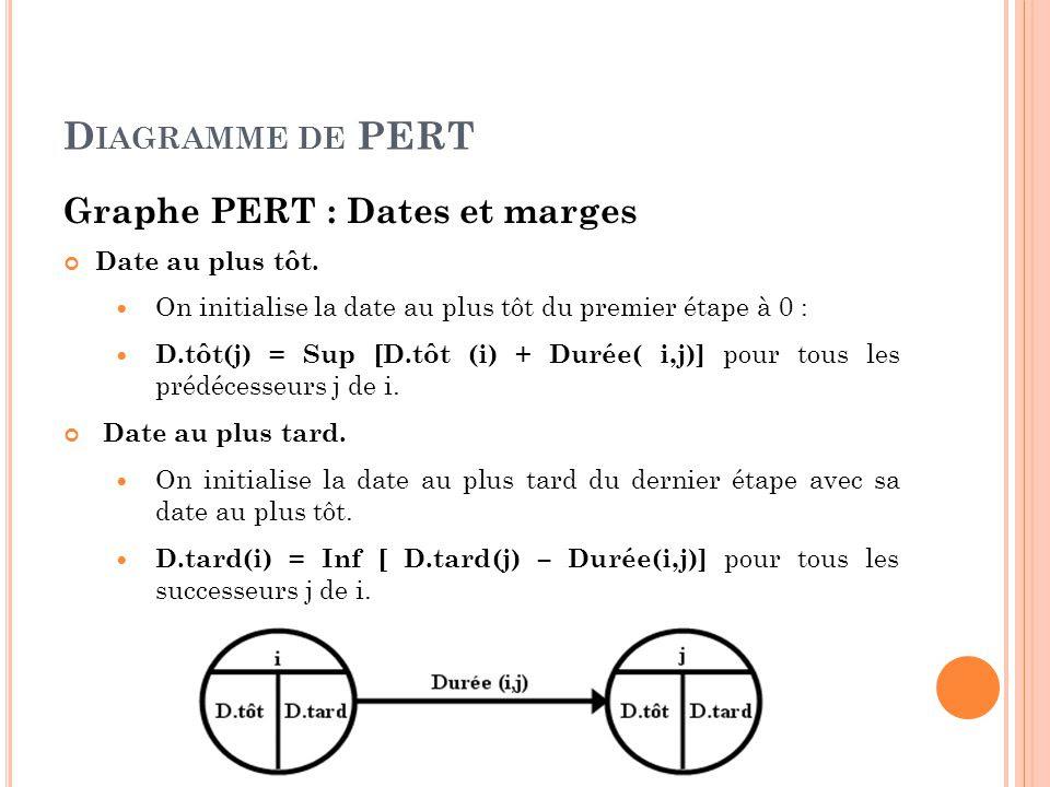 Diagramme+de+PERT+Graphe+PERT+%3A+Dates+et+marges+Date+au+plus+t%C3%B4t