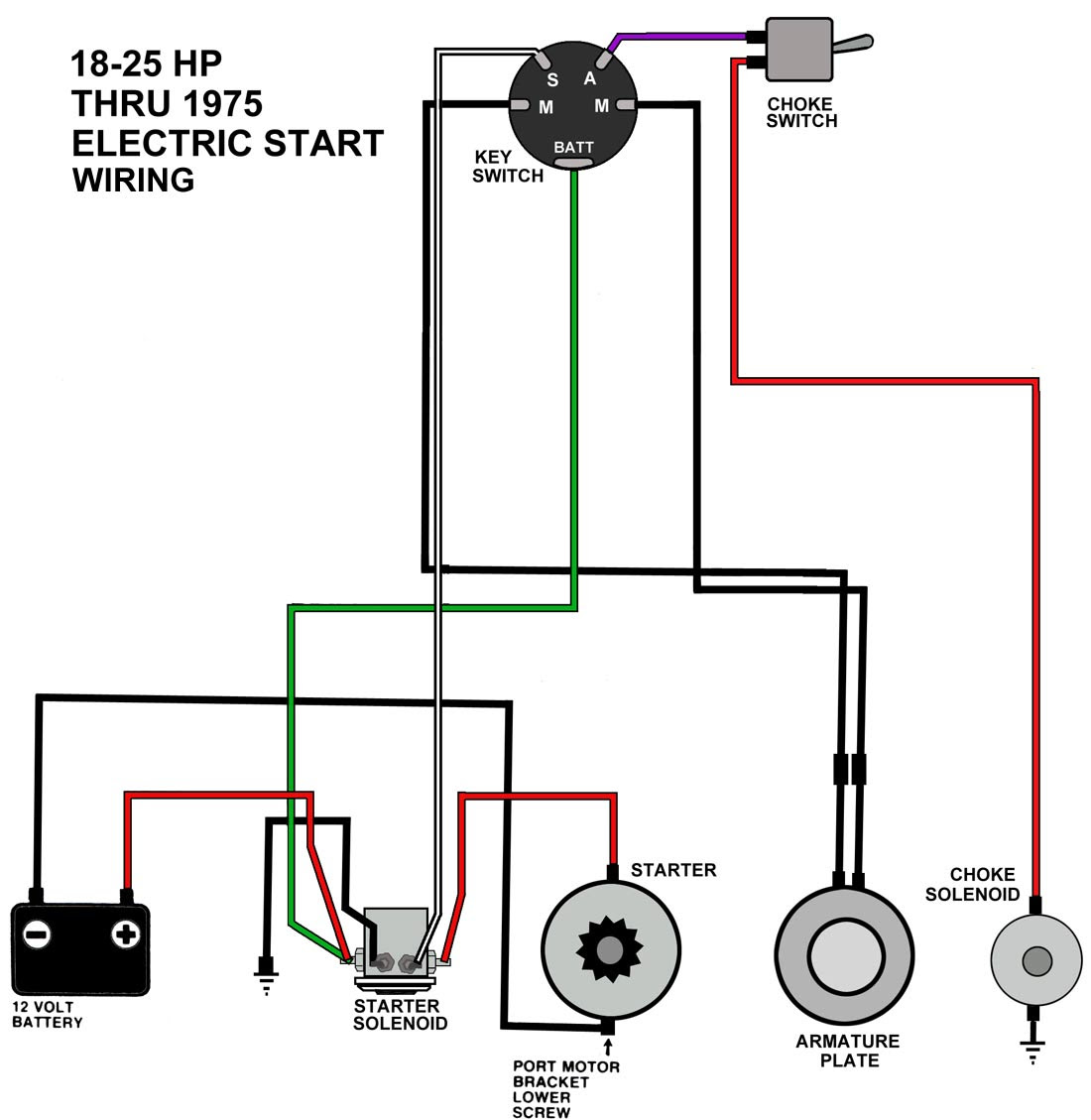 Diagram Gm Start Wiring Diagram Full Version Hd Quality Wiring Diagram Pvdiagramxbowes Ufficiestudi It