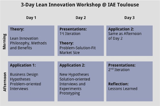 3-Tages Lean Innovation Workshop @ Université Toulouse (IAE) - Griesbach Consulting - Strategie & Innovation