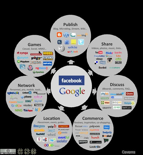 Social Media Landscape 2011 by fredcavazza