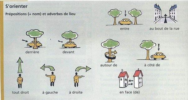 Przyimki miejsca - gramatyka 8 - Francuski przy kawie