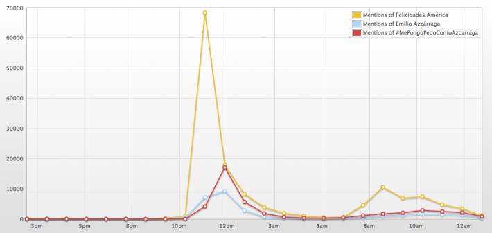 Los tres TTs más importantes suman unos 200 mil mensajes en las últimas 24 horas,d e acuerdo con Topsy.