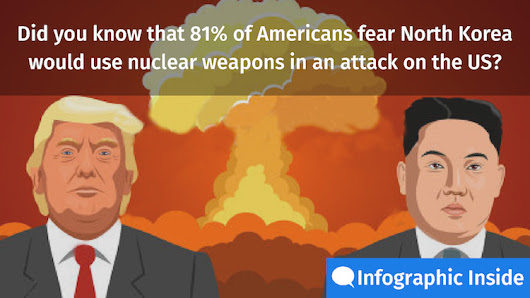 North Korea And What Americans Think About Recent Threats