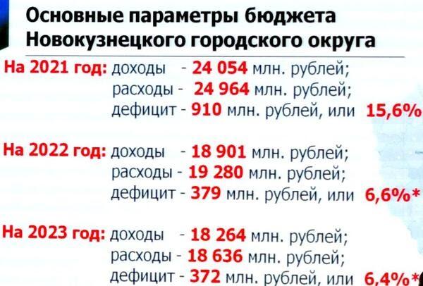 Бюджет Новокузнецка-2021 увеличен на 5,5 миллиарда рублей