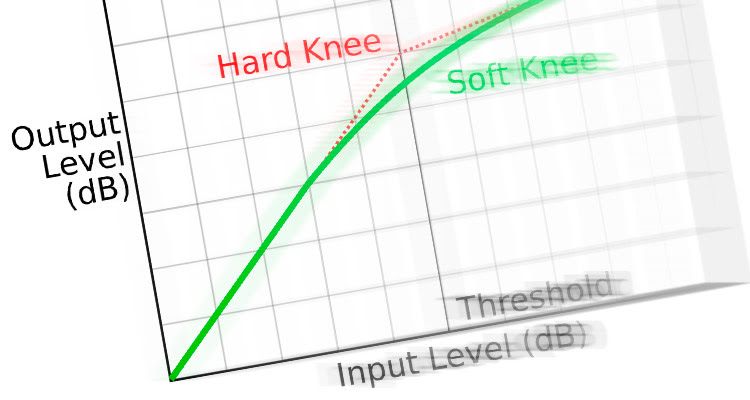 Los fundamentos de la compresión dinámica, explicados en cuatro líneas