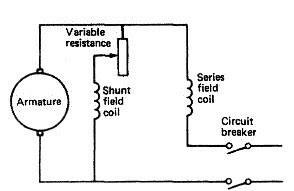 Direct current supply, distribution, D.C. generators field
