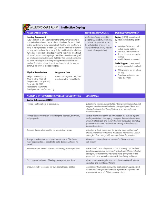Nanda Nursing Diagnosis Bipolar Disorder | MedicineBTG.com