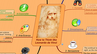How to Think like Leonardo da Vinci - Mind map