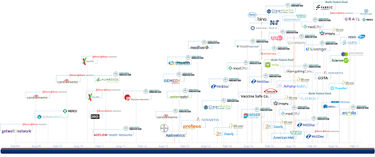 Strong Medicine: Where Big Pharma Is Placing Bets In Digital Health In One Timeline