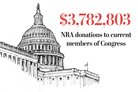 Has your U.S. Congress person received donations from the NRA?