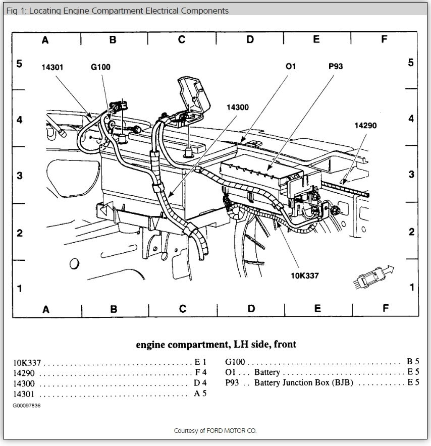 Diagram of Fuse Box: Six Cylinder Front Wheel Drive ...