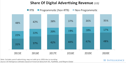 Programmatic and real-time bidding are completely eating the digital-ad industry, with mobile leading growth