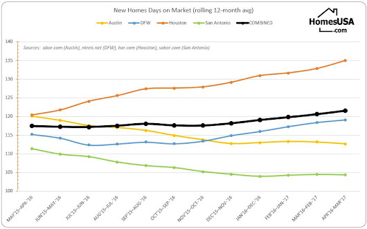 Clarifying New Homes' Days-on-Market