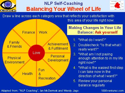Success 360 Balancing Your Wheel Of Life Balanced Life Nlp