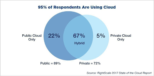 State of the Cloud Report: RightScale-Studie zeigt Trend zur Multi-Cloud