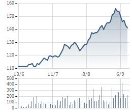 Cổ phiếu VNM tăng phi mã với kỳ vọng lọt rổ ETF