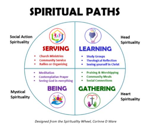spiritual paths grid