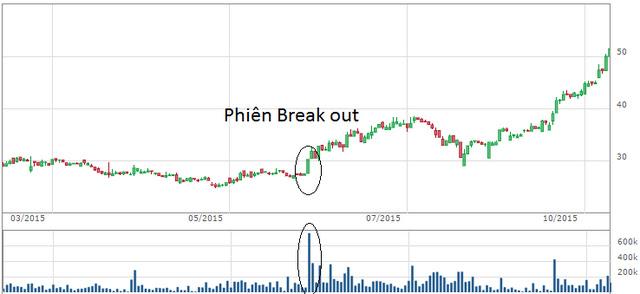 Phiên Break out với thanh khoản đột biến xác nhận bước ngoặt của cổ phiếu