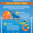Deep Dive Strategic Thinking | Strategic Thinking Institute