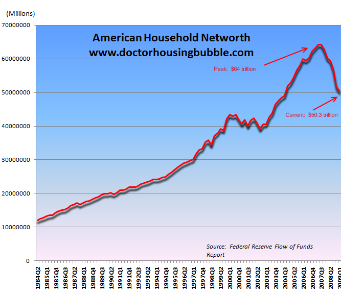 american household networth