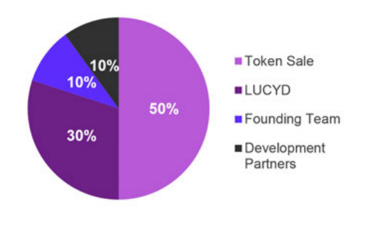Cryptonesia: Who Else Wants to Learn About Lucyd Token?