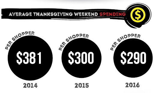 History of Black Friday and Cyber Monday Spending
