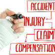 Breakdown of a Negligence Claim - Necessary Elements in Kentucky