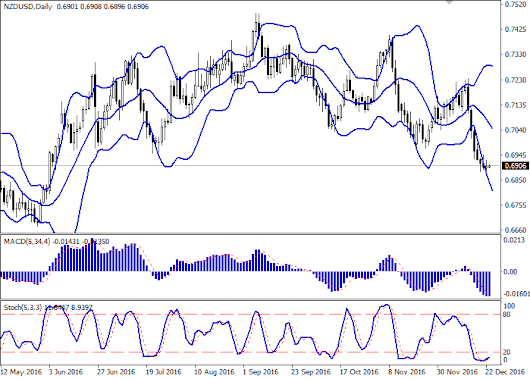 NZD/USD: pair shows mixed trade |