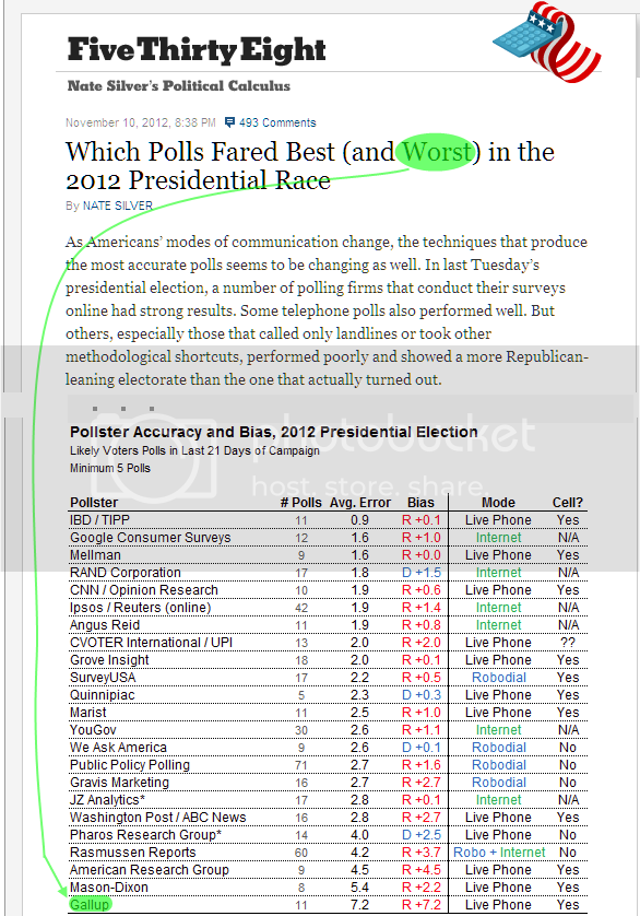 Screenshot of 538 post showing Gallup as worst predictor (among major pollsters) of 2012 presidential election
