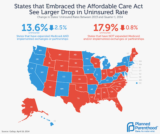 No Surprise Here: States That Have Embraced Obamacare See a Larger Drop in the Uninsured - Planned Parenthood Action Center
