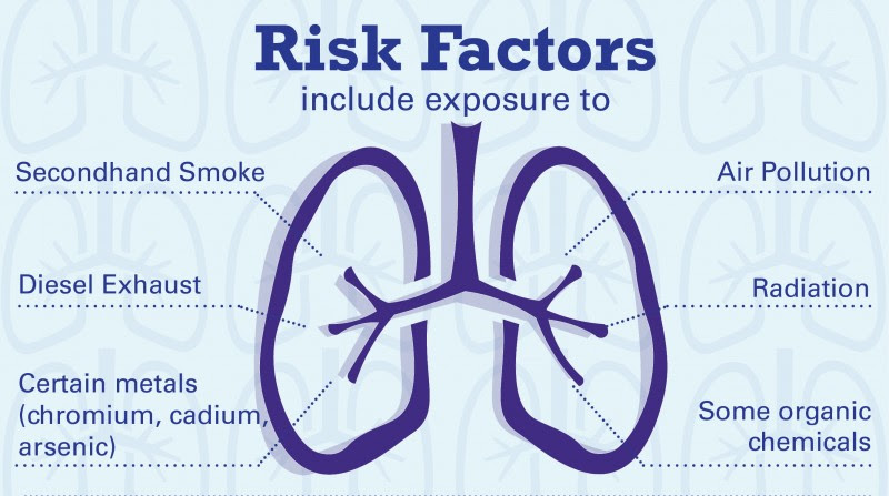Common Drug May Increase Lung Cancer Risk