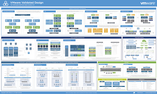 VMware Validated Design for SDDC 4.0 Architecture Reference Poster - Cloud Foundation