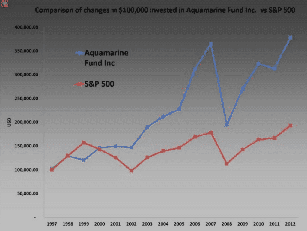 Guy Spier and Aquamarine Fund Vs. The S&P 500